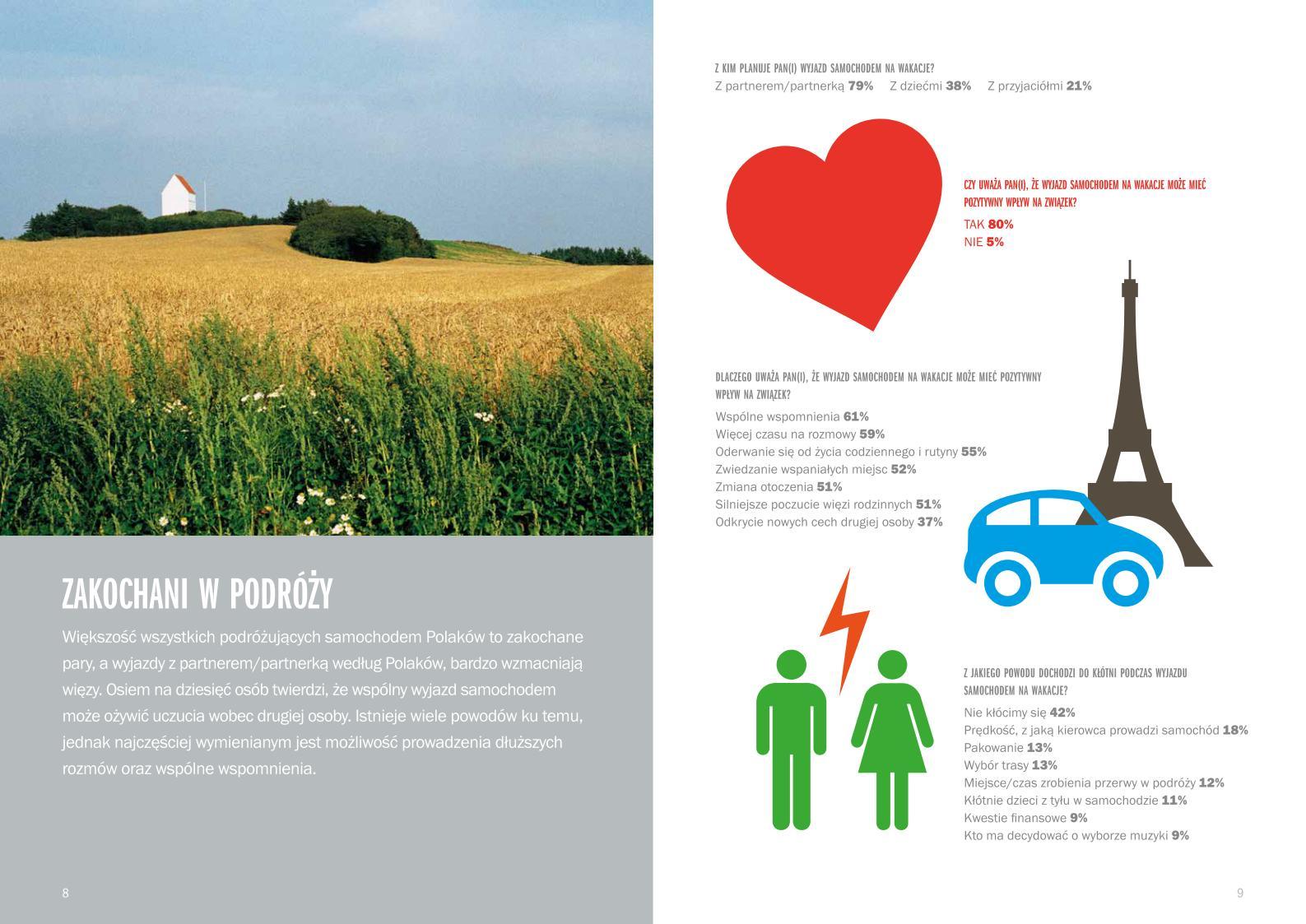 W roku 2015 sześciu na dziesięciu Polaków pojedzie na wakacje samochodem