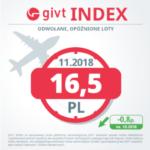 Ruch lotniczy w listopadzie – w Polsce niewielka poprawa punktualności